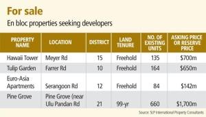 En bloc properties for sale