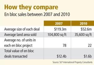 How en bloc sales compare between 2007 and 2009