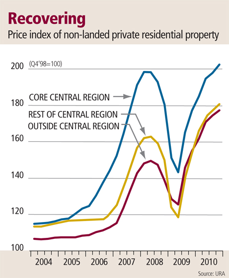 Price index of non-landed private residential property