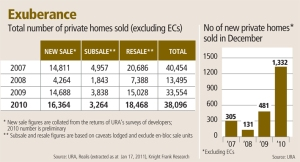 Total number of private homes sold (excluding EC)