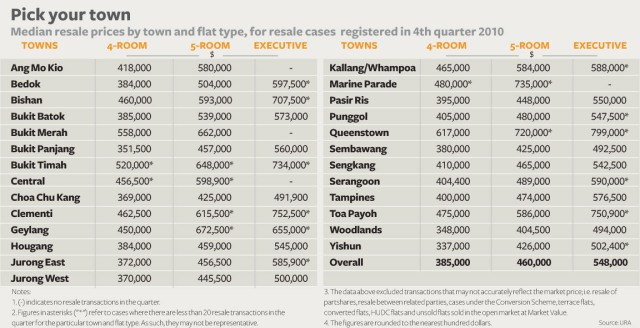 Median prices for HDB flats in 2010 Q4