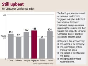 2010 Q4 Consumer Confidence Index