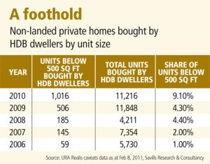 Many snapping up tiny units to invest or to live in