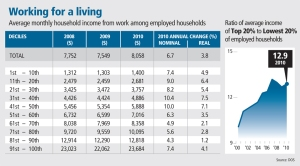 Average monthly household income from work among employed households