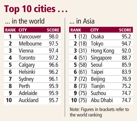 Singapore is 4th most liveable city in Asia: EIU poll