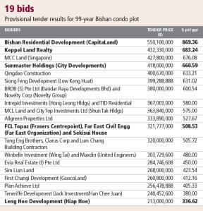 Record bid for Bishan site polarises views