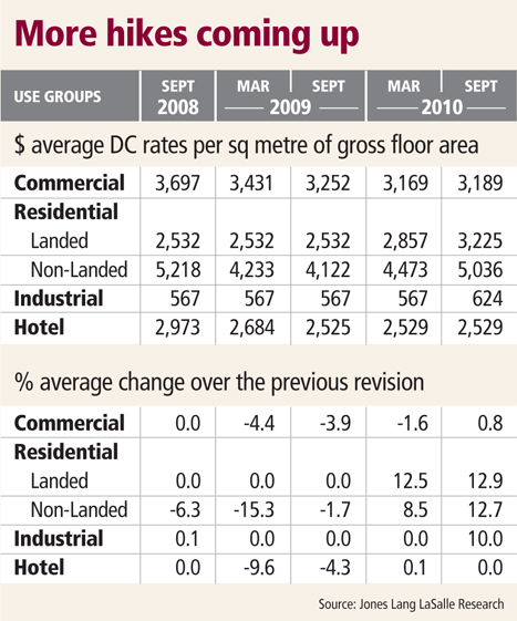 DC rates set to go up, say analysts