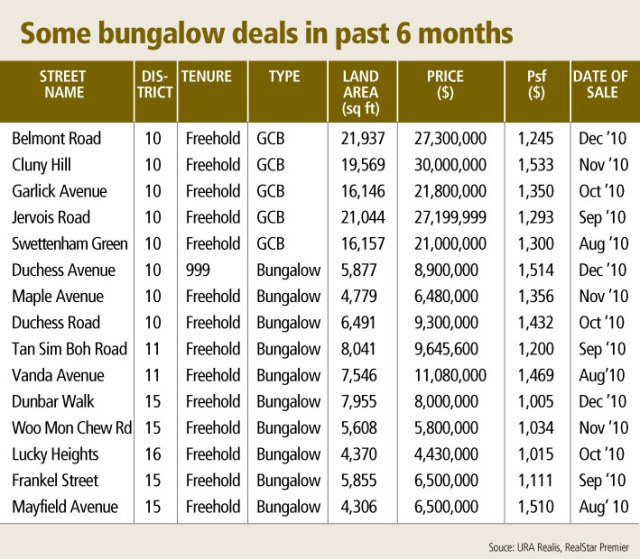 Bungalow prices to hold steady