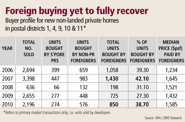 Foreign Buying Yet To Fully Recover