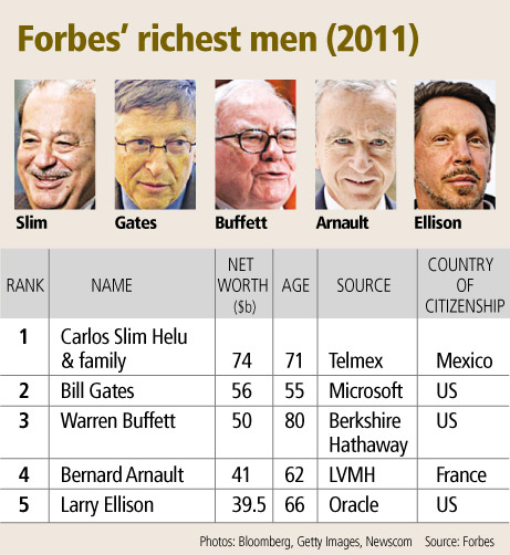 BRIC accounts for more than half of new billionaires