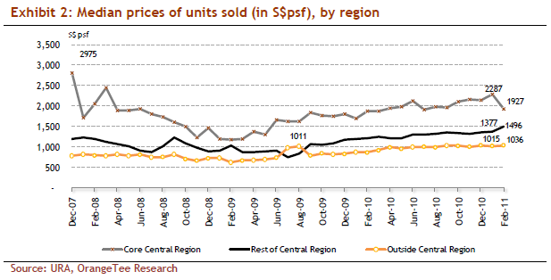 Median prices of units sold (in S$psf), by region