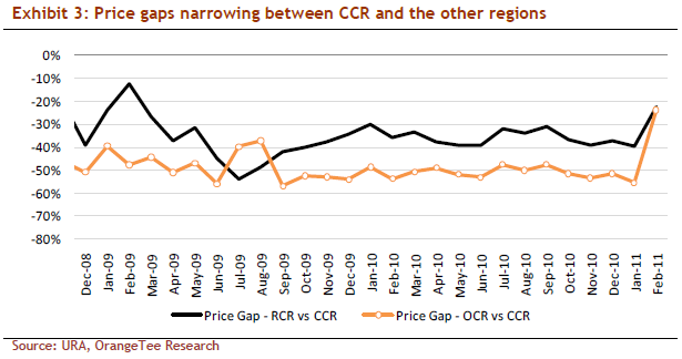 Price gaps narrowing between CCR and the other regions
