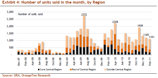 Number of units sold in the month, by Region