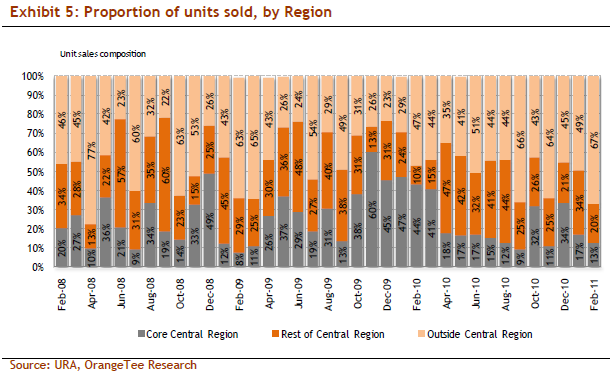 Proportion of units sold, by Region