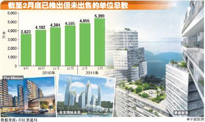 发展商推出新私宅单位 今年可能高达1万8400个