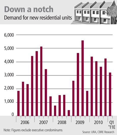 Demand for new residential units