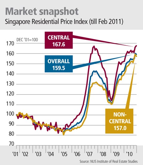 Singapore Residential Price Index (till Feb 2011)