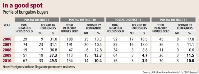 Profile of Bungalow Buyers