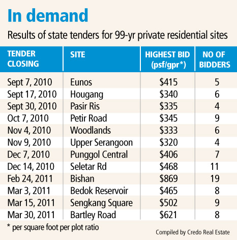 Results of state tenders for 99-year private residential sites