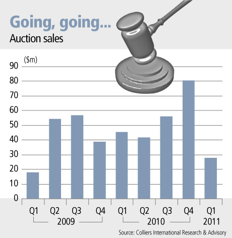 Property sales at auctions fall in 2011Q1