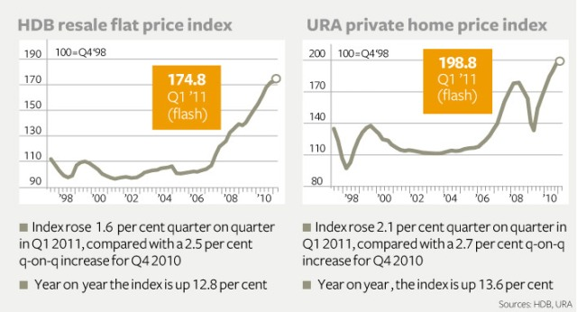 HDB and URA home price index