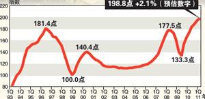 本地私宅价格指数还是由194.8点,挺进至198.8点的历史新高位。