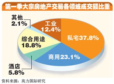 高力国际:发展商对新加坡楼市前景仍乐观