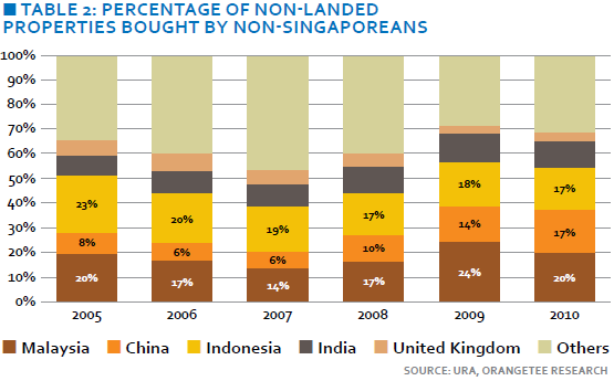 Percentage of non-landed properties bought by non-Singaporeans