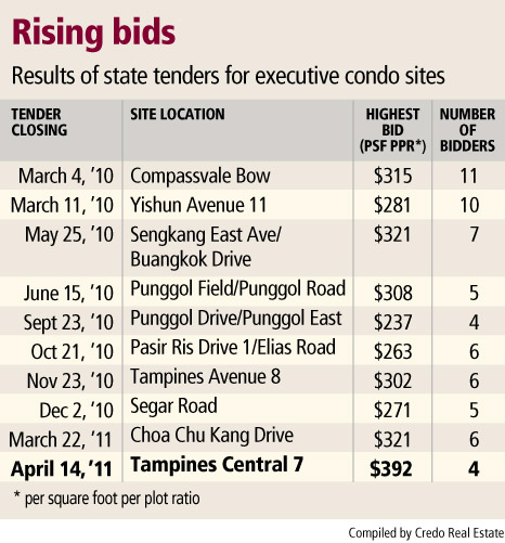 Results of state tender for executive condo sites