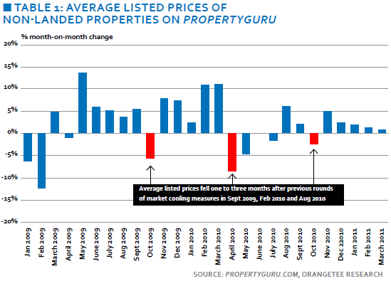 Average listed prices of non-landed properties on propertyguru