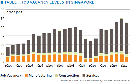 Job vacancy levels in Singapore