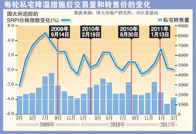 每轮私宅降温措施后交易量和转售价的变化