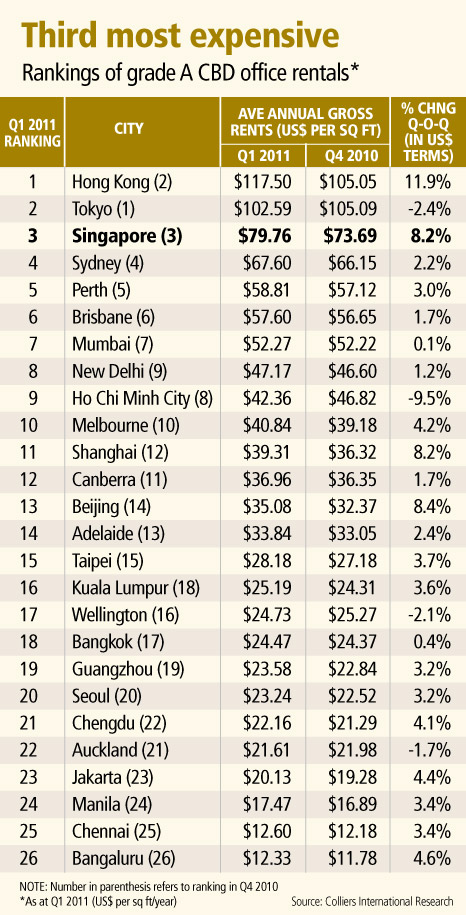 Singapore office costs 3rd highest in Asia