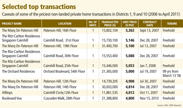 Caveats of some of the priciest non-landed private homes in Districts 1, 9 and 10 (2006 to April 2011)