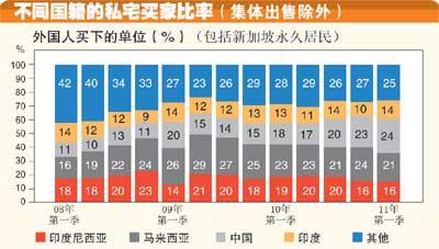 不同国籍的私宅买家比率(集体出售除外)。