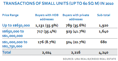 The rise of small units
