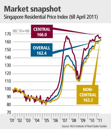 Market snapshot - Singapore Residential Price Index (till Apr 2011)