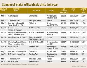 Sample of major office deals since 2010