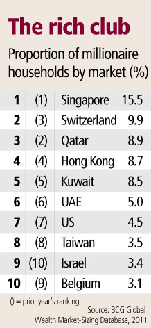 Singapore tops the chart again when it comes to millionaires