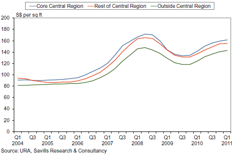 Rental index for non-landed private residential properties by region, Q1/2004 – Q1/2011