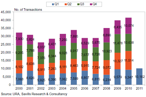 Transaction volume, Q1/2000 - Q1/2011
